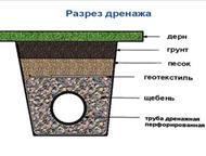 Москва: Грамотный дренаж участка На участке весной и после дождей образуются лужи и долгое время стоят? Могу помочь Вам забыть об этом. Сделаю план-схему дрен